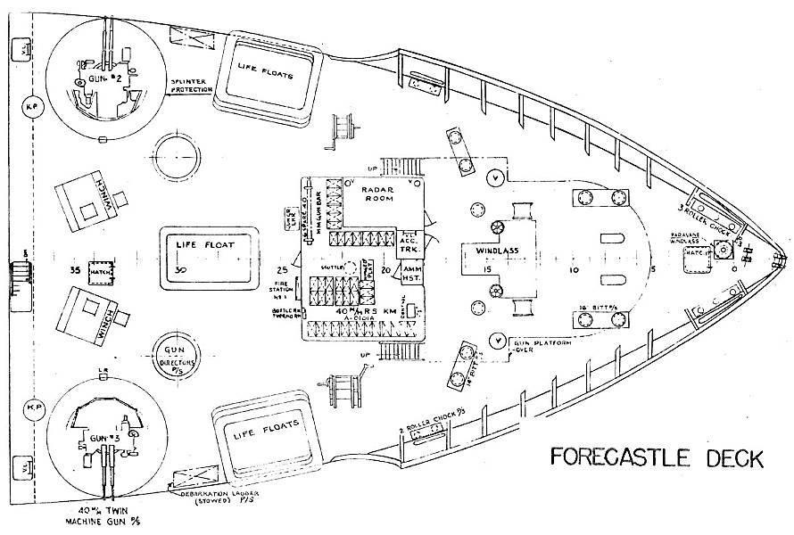 Forecastle Deck on Brake System Diagram